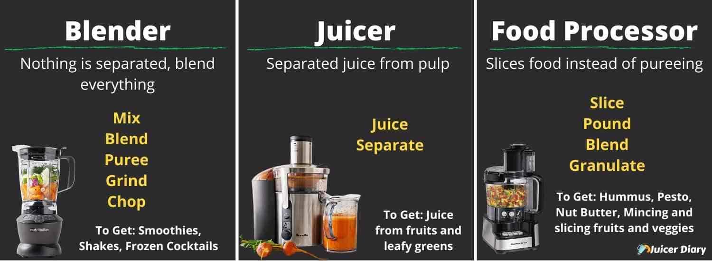 Blender vs. Juicer vs. Food processor